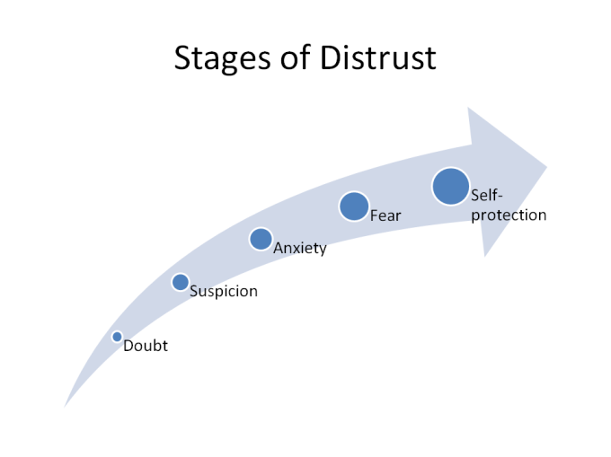 stages-of-distrust
