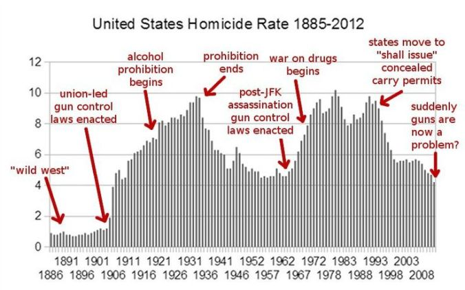 us_homicide_rate_1885-2012