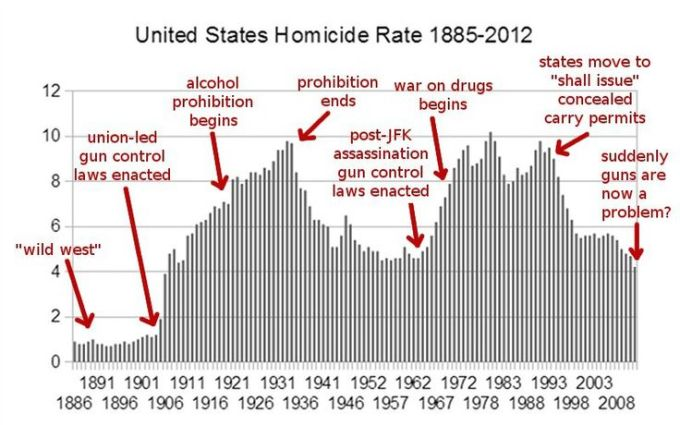 us_homicide_rate_1885-2012